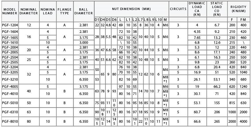 Sheet Metal Screw Size Chart | DIY | Pinterest | Sheet ... |Metal Screws Chart